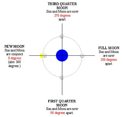 diagram of the lunation cycle